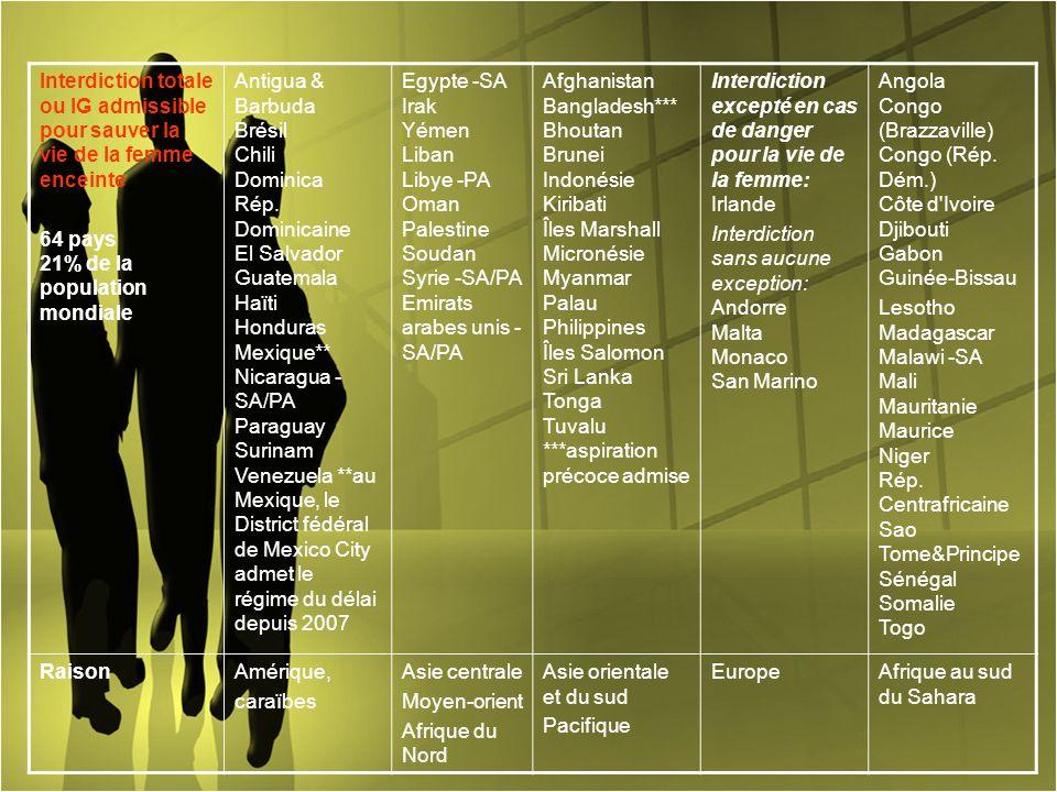 Interdiction totale ou IG admissible pour sauver la vie de la femme enceinte 64 pays 21% de la population mondiale Antigua & Barbuda Brésil Chili Domi