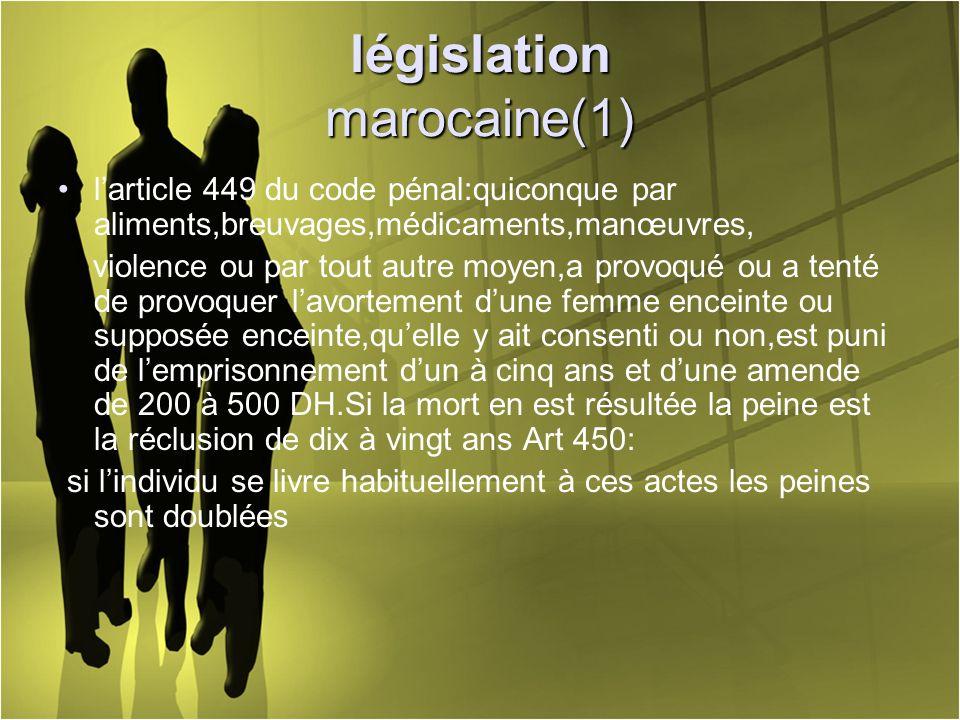 législation marocaine(1) larticle 449 du code pénal:quiconque par aliments,breuvages,médicaments,manœuvres, violence ou par tout autre moyen,a provoqu