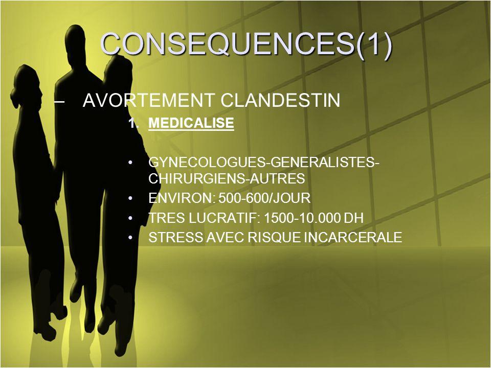 CONSEQUENCES(1) –AVORTEMENT CLANDESTIN 1.MEDICALISE GYNECOLOGUES-GENERALISTES- CHIRURGIENS-AUTRES ENVIRON: 500-600/JOUR TRES LUCRATIF: 1500-10.000 DH