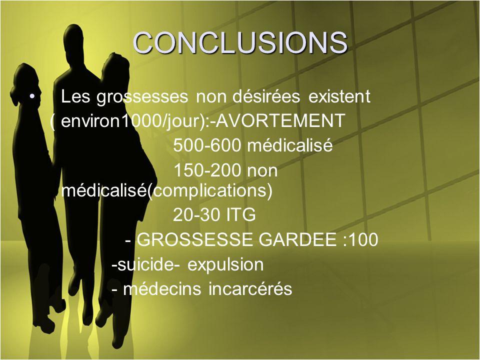 CONCLUSIONS Les grossesses non désirées existent ( environ1000/jour):-AVORTEMENT 500-600 médicalisé 150-200 non médicalisé(complications) 20-30 ITG -