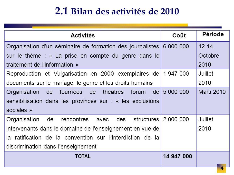 2.1 Bilan des activités de 2010 ActivitésCoût Période Organisation dun séminaire de formation des journalistes sur le thème : « La prise en compte du