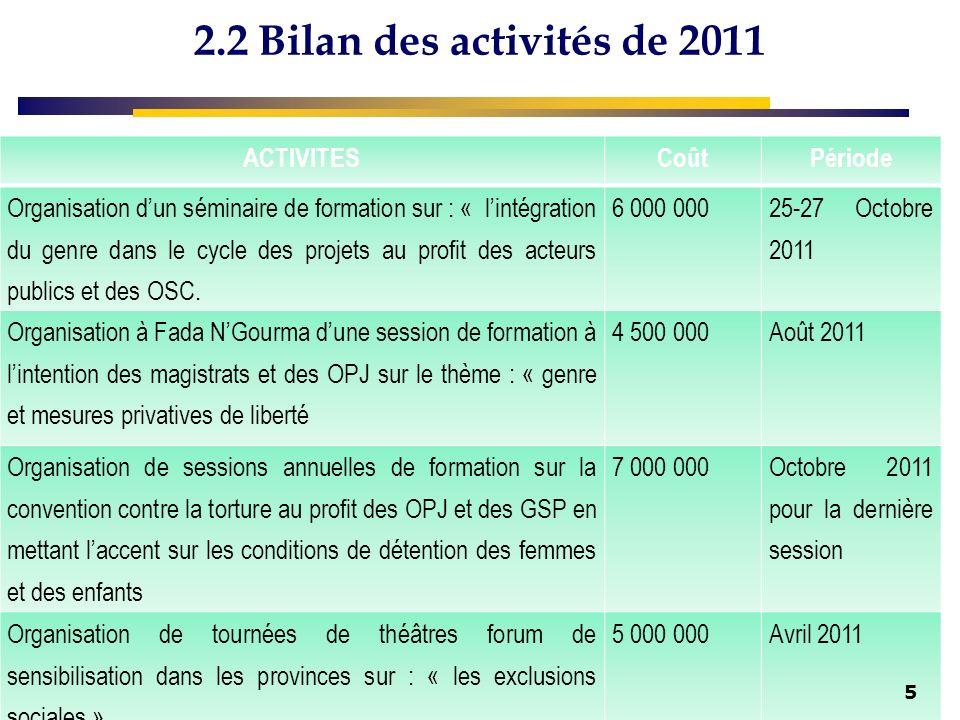 2.2 Bilan des activités de 2011 ACTIVITESCoûtPériode Organisation dun séminaire de formation sur : « lintégration du genre dans le cycle des projets au profit des acteurs publics et des OSC.