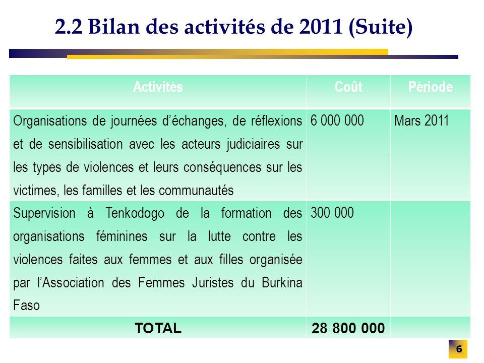 2.2 Bilan des activités de 2011 (Suite) ActivitésCoûtPériode Organisations de journées déchanges, de réflexions et de sensibilisation avec les acteurs judiciaires sur les types de violences et leurs conséquences sur les victimes, les familles et les communautés 6 000 000Mars 2011 Supervision à Tenkodogo de la formation des organisations féminines sur la lutte contre les violences faites aux femmes et aux filles organisée par lAssociation des Femmes Juristes du Burkina Faso 300 000 TOTAL28 800 000 6