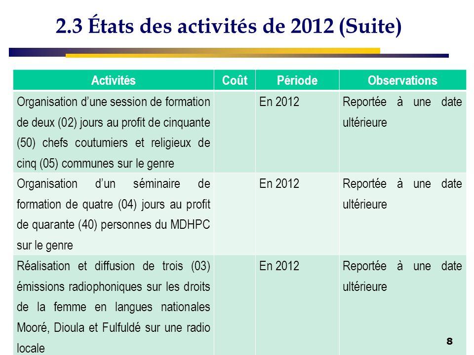 2.3 États des activités de 2012 (Suite) ActivitésCoûtPériodeObservations Organisation dune session de formation de deux (02) jours au profit de cinqua