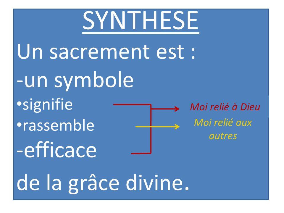 SYNTHESE Un sacrement est : -un symbole signifie rassemble -efficace de la grâce divine. Moi relié à Dieu Moi relié aux autres