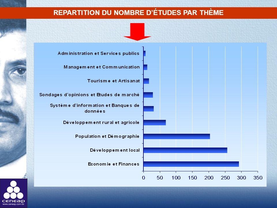 REPARTITION DU NOMBRE DÉTUDES PAR THÈME