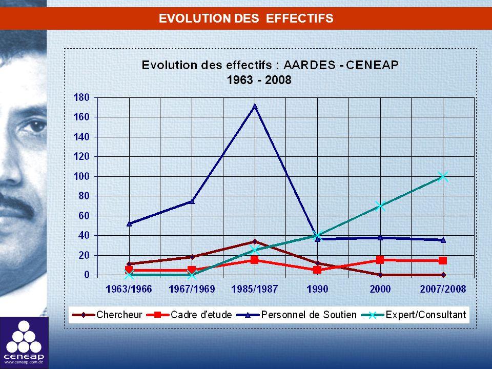 EVOLUTION DES EFFECTIFS 1963 - 2008
