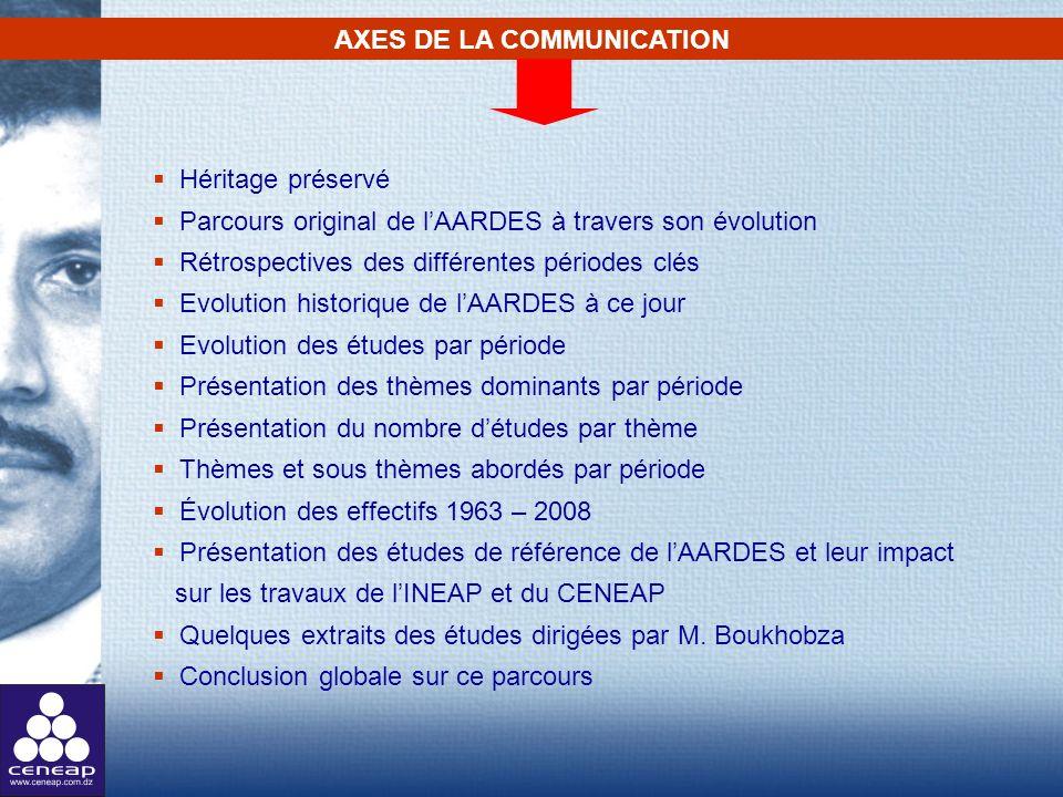 AXES DE LA COMMUNICATION Héritage préservé Parcours original de lAARDES à travers son évolution Rétrospectives des différentes périodes clés Evolution
