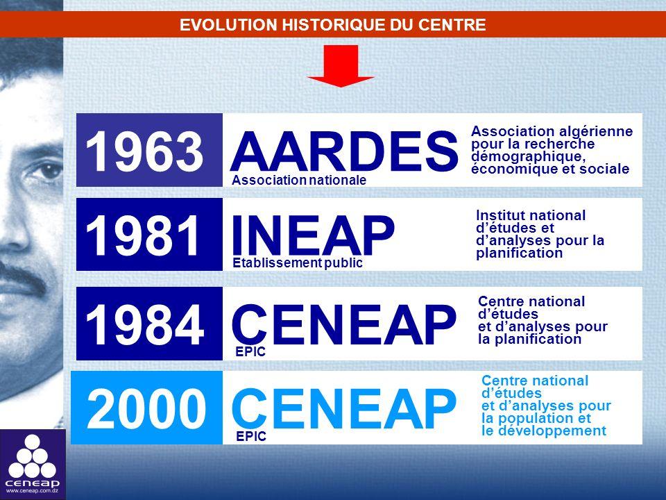 EVOLUTION HISTORIQUE DU CENTRE AARDES 1963 Association algérienne pour la recherche démographique, économique et sociale 1981 INEAP Institut national