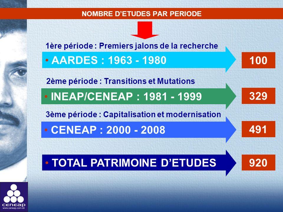 NOMBRE DETUDES PAR PERIODE AARDES : 1963 - 1980 329 100 491 TOTAL PATRIMOINE DETUDES 920 INEAP/CENEAP : 1981 - 1999 CENEAP : 2000 - 2008 1ère période