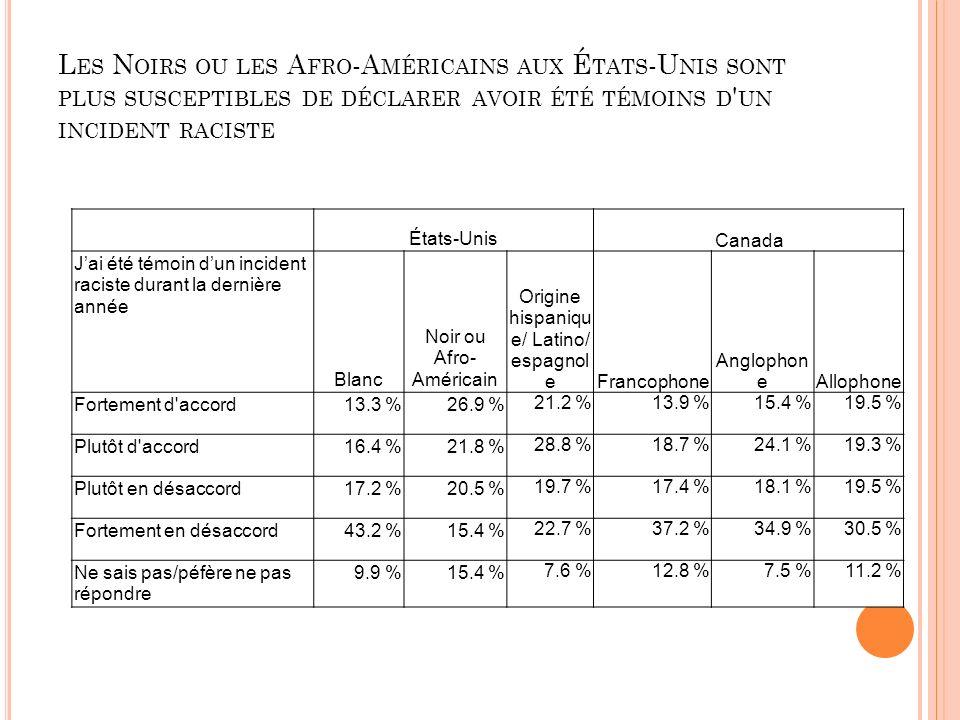 L ES N OIRS OU LES A FRO -A MÉRICAINS AUX É TATS -U NIS SONT PLUS SUSCEPTIBLES DE DÉCLARER AVOIR ÉTÉ TÉMOINS D UN INCIDENT RACISTE États-Unis Canada Jai été témoin dun incident raciste durant la dernière année Blanc Noir ou Afro- Américain Origine hispaniqu e/ Latino/ espagnol eFrancophone Anglophon eAllophone Fortement d accord13.3 %26.9 % 21.2 %13.9 %15.4 %19.5 % Plutôt d accord16.4 %21.8 % 28.8 %18.7 %24.1 %19.3 % Plutôt en désaccord17.2 %20.5 % 19.7 %17.4 %18.1 %19.5 % Fortement en désaccord43.2 %15.4 % 22.7 %37.2 %34.9 %30.5 % Ne sais pas/péfère ne pas répondre 9.9 %15.4 % 7.6 %12.8 %7.5 %11.2 %
