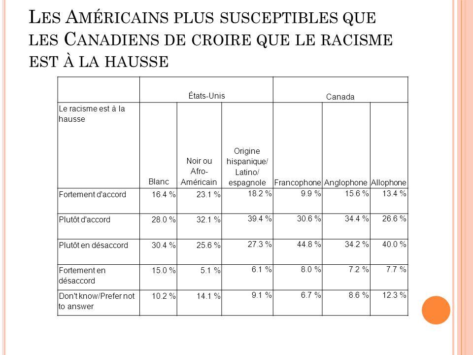 L ES A MÉRICAINS PLUS SUSCEPTIBLES QUE LES C ANADIENS DE CROIRE QUE LE RACISME EST À LA HAUSSE États-Unis Canada Le racisme est à la hausse Blanc Noir ou Afro- Américain Origine hispanique/ Latino/ espagnoleFrancophoneAnglophoneAllophone Fortement d accord16.4 %23.1 % 18.2 %9.9 %15.6 %13.4 % Plutôt d accord28.0 %32.1 % 39.4 %30.6 %34.4 %26.6 % Plutôt en désaccord30.4 %25.6 % 27.3 %44.8 %34.2 %40.0 % Fortement en désaccord 15.0 %5.1 % 6.1 %8.0 %7.2 %7.7 % Don t know/Prefer not to answer 10.2 %14.1 % 9.1 %6.7 %8.6 %12.3 %