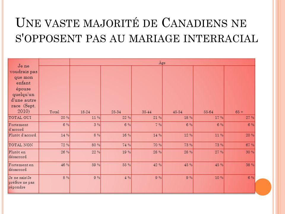U NE VASTE MAJORITÉ DE C ANADIENS NE S OPPOSENT PAS AU MARIAGE INTERRACIAL