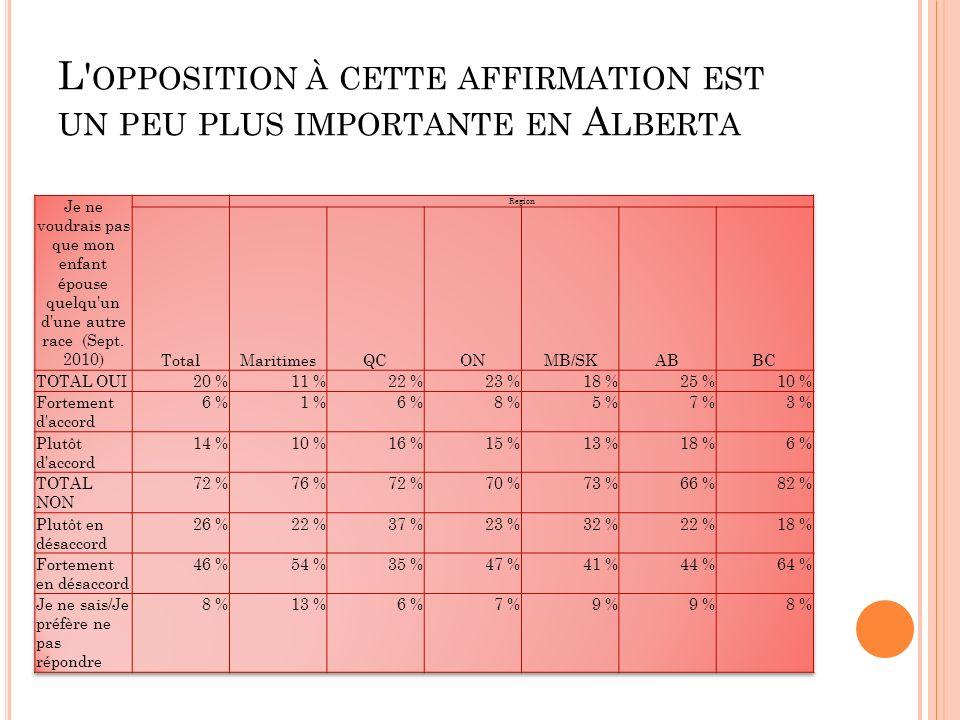 L OPPOSITION À CETTE AFFIRMATION EST UN PEU PLUS IMPORTANTE EN A LBERTA