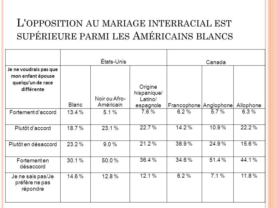 L OPPOSITION AU MARIAGE INTERRACIAL EST SUPÉRIEURE PARMI LES A MÉRICAINS BLANCS États-Unis Canada Je ne voudrais pas que mon enfant épouse quelqu un de race différente Blanc Noir ou Afro- Américain Origine hispanique/ Latino/ espagnoleFrancophoneAnglophoneAllophone Fortement d accord13.4 %5.1 % 7.6 %6.2 %5.7 %6.3 % Plutôt d accord18.7 %23.1 % 22.7 %14.2 %10.9 %22.2 % Plutôt en désaccord23.2 %9.0 % 21.2 %38.9 %24.9 %15.6 % Fortement en désaccord 30.1 %50.0 % 36.4 %34.6 %51.4 %44.1 % Je ne sais pas/Je préfère ne pas répondre 14.6 %12.8 % 12.1 %6.2 %7.1 %11.8 %