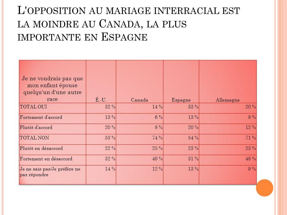 L OPPOSITION AU MARIAGE INTERRACIAL EST LA MOINDRE AU C ANADA, LA PLUS IMPORTANTE EN E SPAGNE
