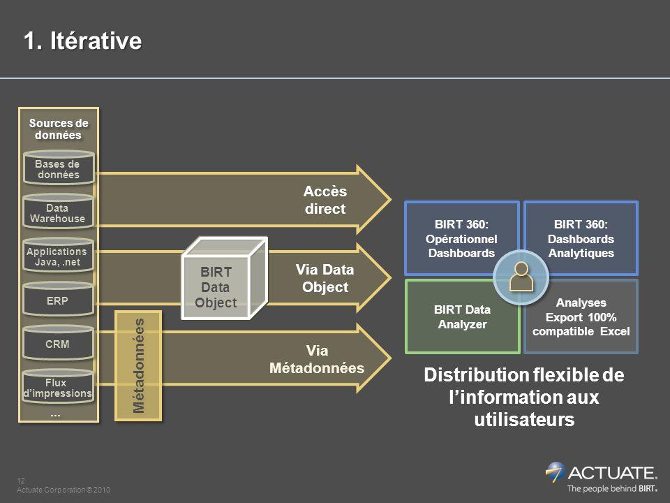 12 Actuate Corporation © 2010 BIRT Data Analyzer BIRT 360: Opérationnel Dashboards BIRT 360: Dashboards Analytiques Analyses Export 100% compatible Ex