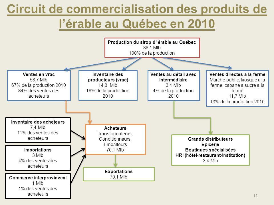 Circuit de commercialisation des produits de lérable au Québec en 2010 11 Production du sirop d érable au Québec 88,1 Mlb 100% de la production Ventes