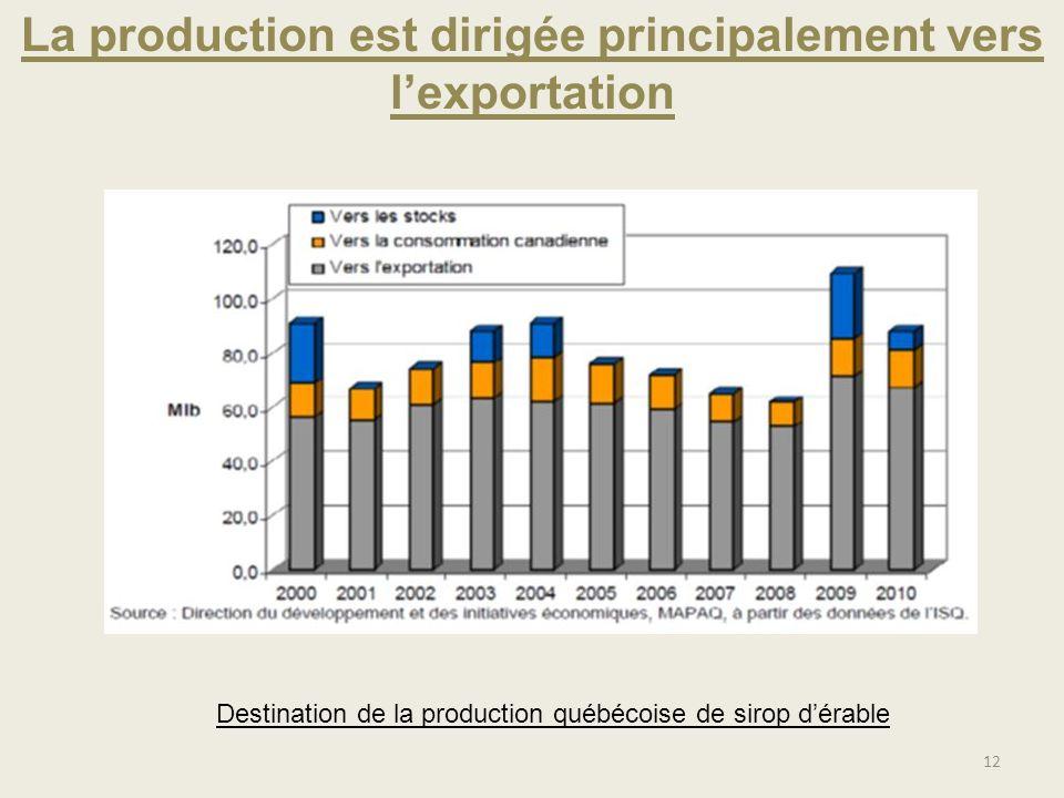 La production est dirigée principalement vers lexportation Destination de la production québécoise de sirop dérable 12