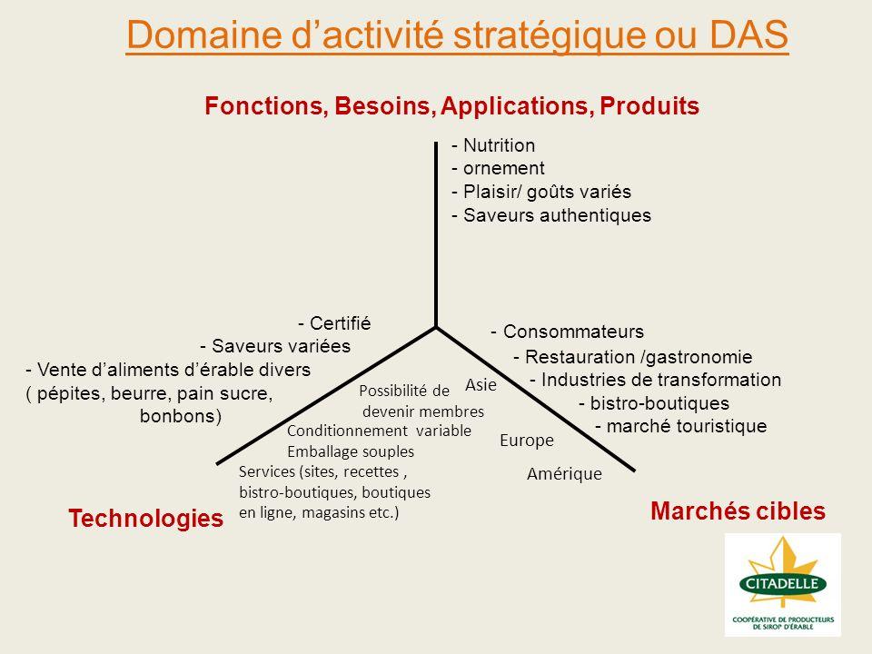 Domaine dactivité stratégique ou DAS 27 Marchés cibles Technologies Fonctions, Besoins, Applications, Produits - Nutrition - ornement - Plaisir/ goûts