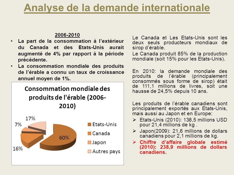 Le Canada et Les Etats-Unis sont les deux seuls producteurs mondiaux de sirop dérable. Le Canada produit 85% de la production mondiale (soit 15% pour