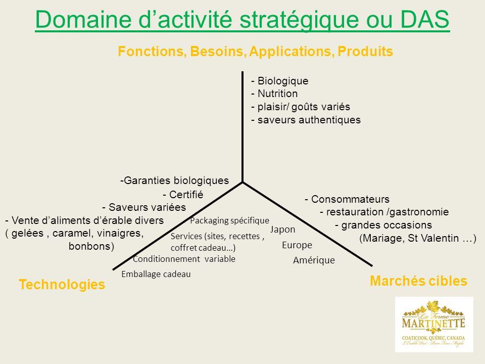 Domaine dactivité stratégique ou DAS 33 Marchés cibles Technologies Fonctions, Besoins, Applications, Produits - Biologique - Nutrition - plaisir/ goû