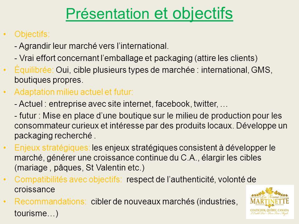 Présentation et objectifs Objectifs: - Agrandir leur marché vers linternational. - Vrai effort concernant lemballage et packaging (attire les clients)