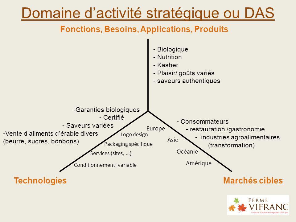 Domaine dactivité stratégique ou DAS 39 Marchés ciblesTechnologies Fonctions, Besoins, Applications, Produits - Biologique - Nutrition - Kasher - Plai