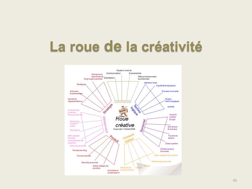 45 La roue de la créativité
