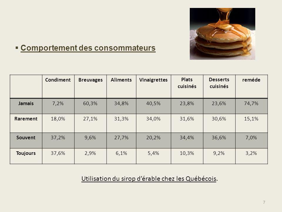 7 Comportement des consommateurs Utilisation du sirop dérable chez les Québécois. CondimentBreuvagesAlimentsVinaigrettesPlats cuisinés Desserts cuisin