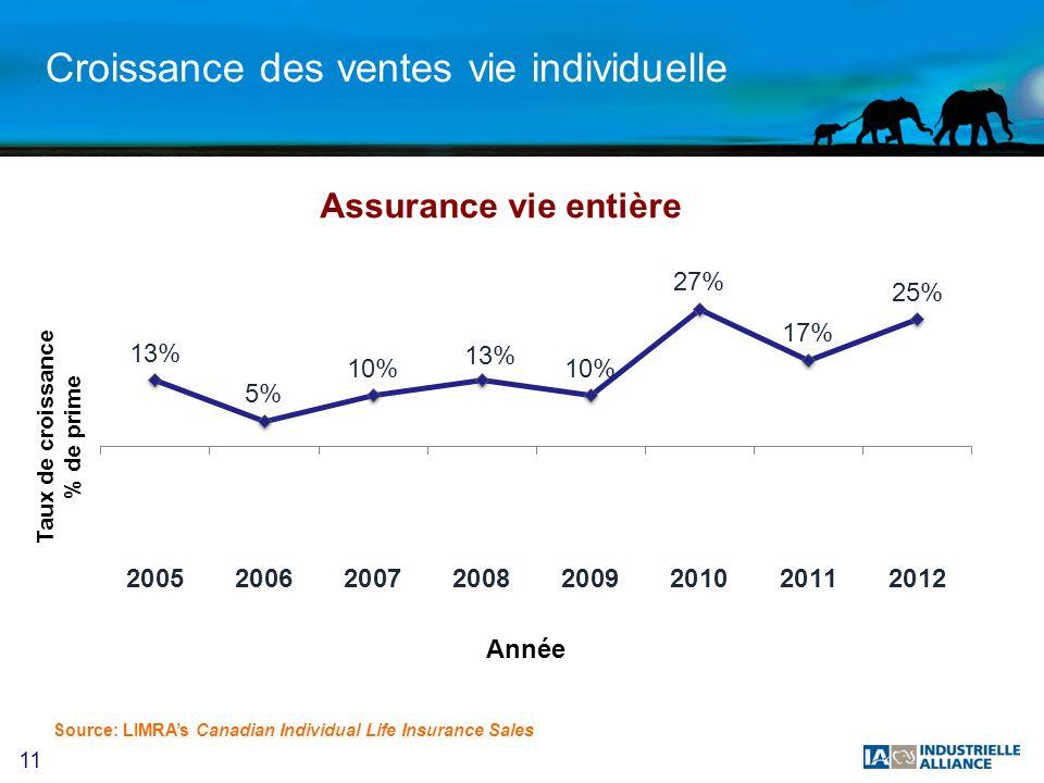 11 Croissance des ventes vie individuelle Source: LIMRAs Canadian Individual Life Insurance Sales Assurance vie entière