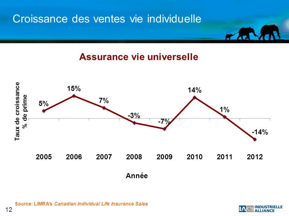 12 Croissance des ventes vie individuelle Source: LIMRAs Canadian Individual Life Insurance Sales Assurance vie universelle