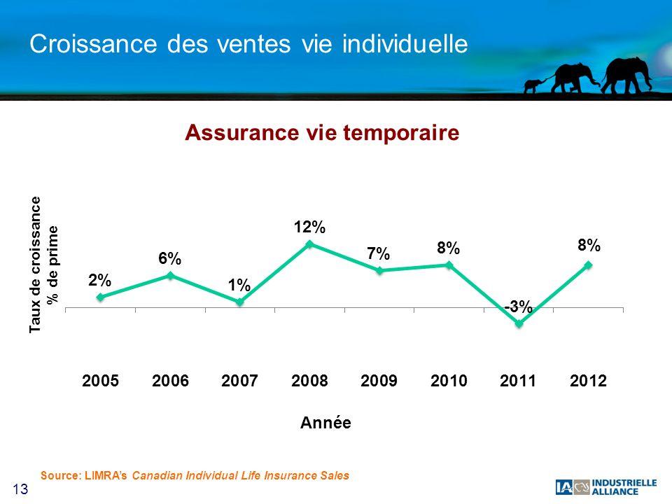 13 Croissance des ventes vie individuelle Source: LIMRAs Canadian Individual Life Insurance Sales Assurance vie temporaire