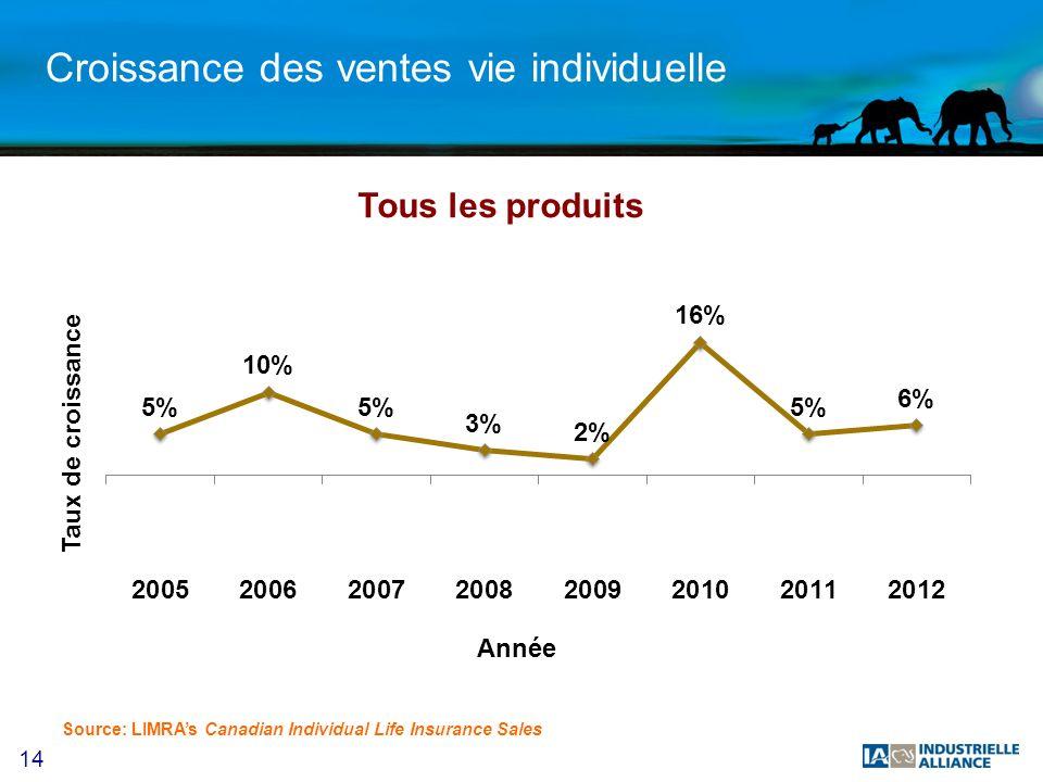 14 Croissance des ventes vie individuelle Source: LIMRAs Canadian Individual Life Insurance Sales Tous les produits
