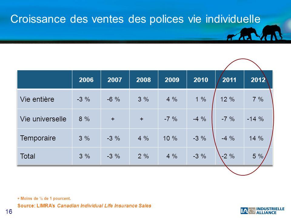 16 Croissance des ventes des polices vie individuelle + Moins de ½ de 1 pourcent. Source: LIMRAs Canadian Individual Life Insurance Sales
