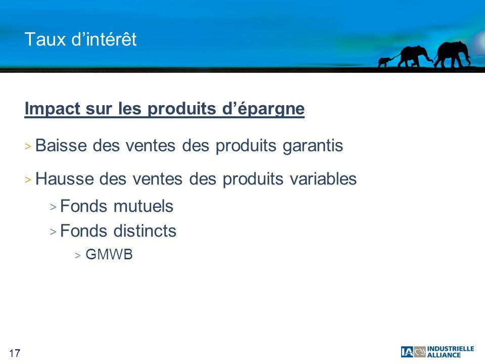 17 Taux dintérêt Impact sur les produits dépargne > Baisse des ventes des produits garantis > Hausse des ventes des produits variables > Fonds mutuels > Fonds distincts > GMWB