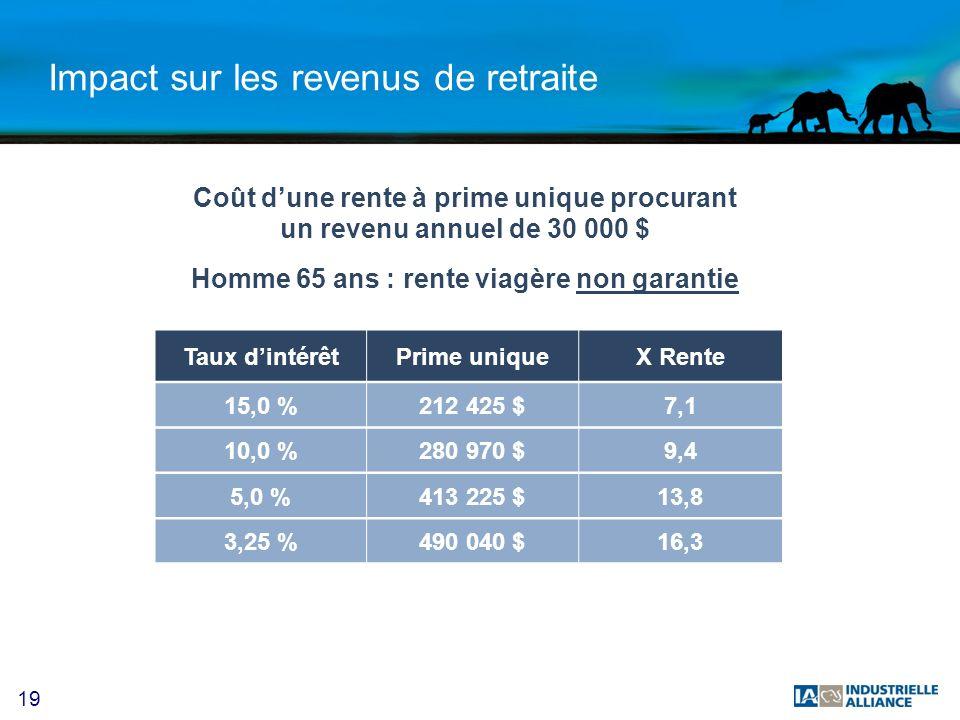 19 Impact sur les revenus de retraite Taux dintérêtPrime uniqueX Rente Coût dune rente à prime unique procurant un revenu annuel de 30 000 $ 15,0 %212 425 $7,1 10,0 %280 970 $9,4 5,0 %413 225 $13,8 3,25 %490 040 $16,3 Homme 65 ans : rente viagère non garantie