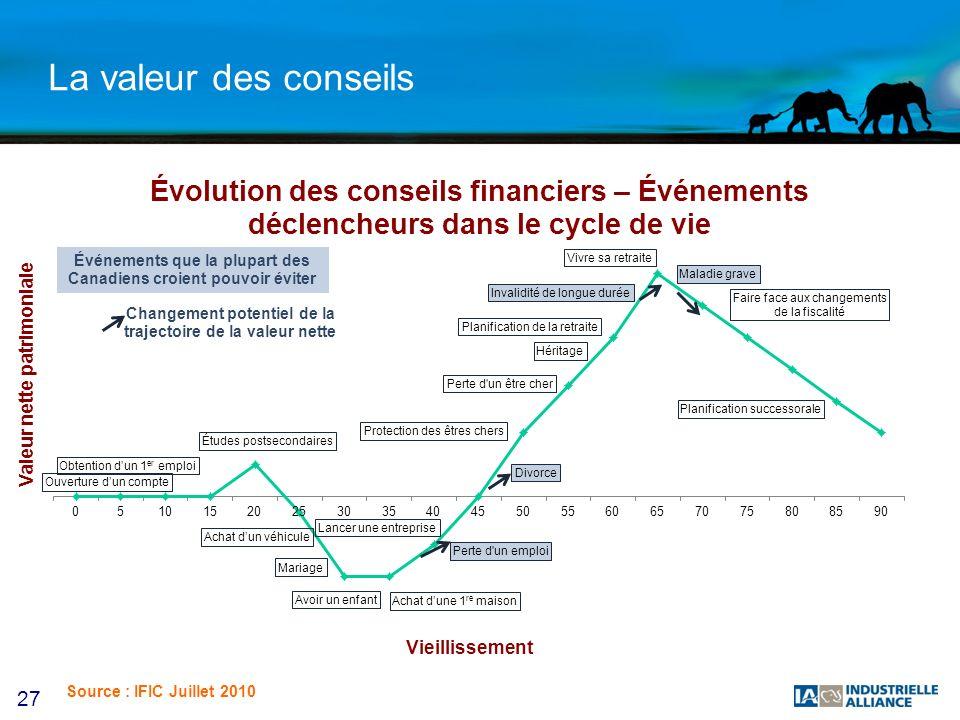 27 La valeur des conseils Valeur nette patrimoniale Vieillissement Événements que la plupart des Canadiens croient pouvoir éviter Changement potentiel