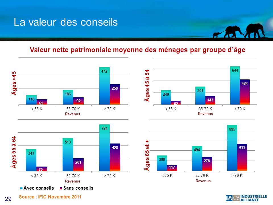 29 La valeur des conseils Valeur nette patrimoniale moyenne des ménages par groupe dâge Âges <45 Âges 65 et + Âges 55 à 64 Âges 45 à 54 Source : IFIC