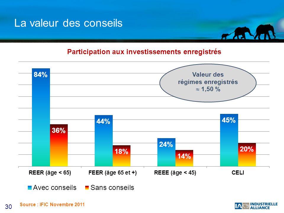 30 La valeur des conseils Participation aux investissements enregistrés Valeur des régimes enregistrés 1,50 % Source : IFIC Novembre 2011
