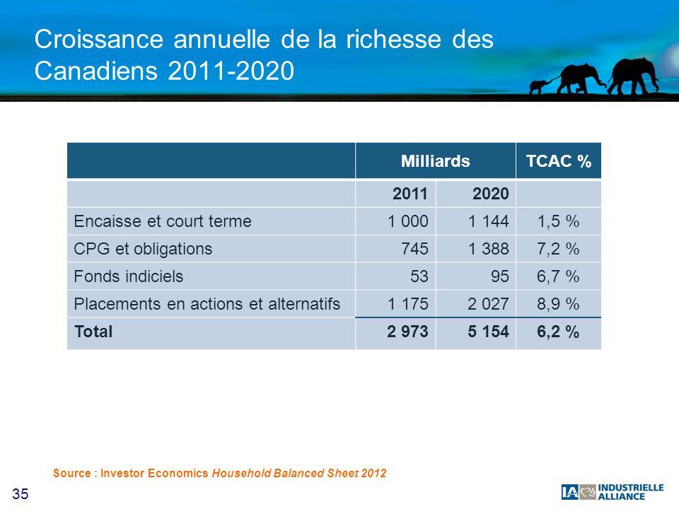 35 Croissance annuelle de la richesse des Canadiens 2011-2020 MilliardsTCAC % 20112020 Encaisse et court terme1 0001 1441,5 % CPG et obligations7451 3887,2 % Fonds indiciels53956,7 % Placements en actions et alternatifs1 1752 0278,9 % Total2 9735 1546,2 % Source : Investor Economics Household Balanced Sheet 2012