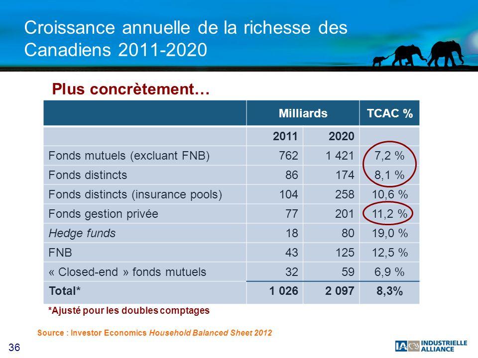 36 Croissance annuelle de la richesse des Canadiens 2011-2020 MilliardsTCAC % 20112020 Fonds mutuels (excluant FNB)7621 4217,2 % Fonds distincts861748,1 % Fonds distincts (insurance pools)10425810,6 % Fonds gestion privée7720111,2 % Hedge funds188019,0 % FNB4312512,5 % « Closed-end » fonds mutuels32596,9 % Total*1 0262 0978,3% Source : Investor Economics Household Balanced Sheet 2012 Plus concrètement… *Ajusté pour les doubles comptages