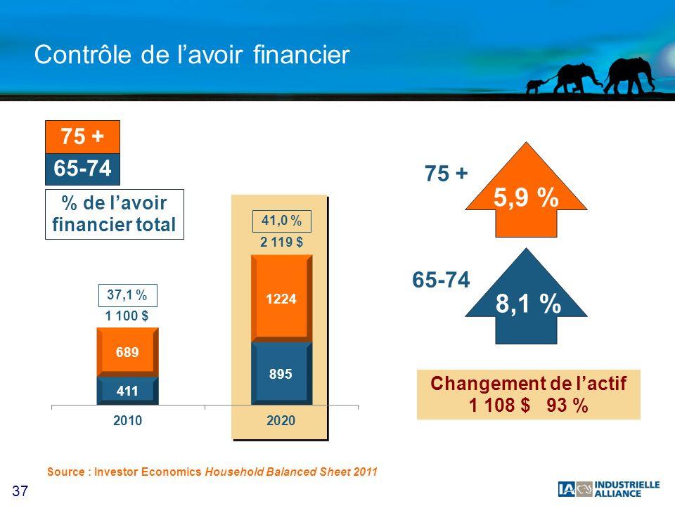 37 Contrôle de lavoir financier 65-74 75 + % de lavoir financier total 5,9 % 8,1 % 65-74 75 + Changement de lactif 1 108 $ 93 % 37,1 % 41,0 % 1 100 $ 2 119 $ Source : Investor Economics Household Balanced Sheet 2011