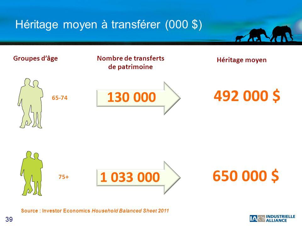 39 Héritage moyen à transférer (000 $) Héritage moyen 492 000 $ 650 000 $ Nombre de transferts de patrimoine Groupes dâge 130 000 1 033 000 65-74 75+