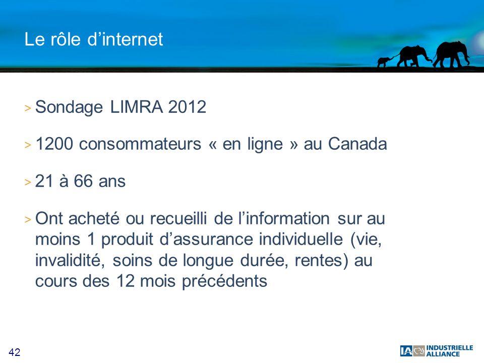42 Le rôle dinternet > Sondage LIMRA 2012 > 1200 consommateurs « en ligne » au Canada > 21 à 66 ans > Ont acheté ou recueilli de linformation sur au moins 1 produit dassurance individuelle (vie, invalidité, soins de longue durée, rentes) au cours des 12 mois précédents