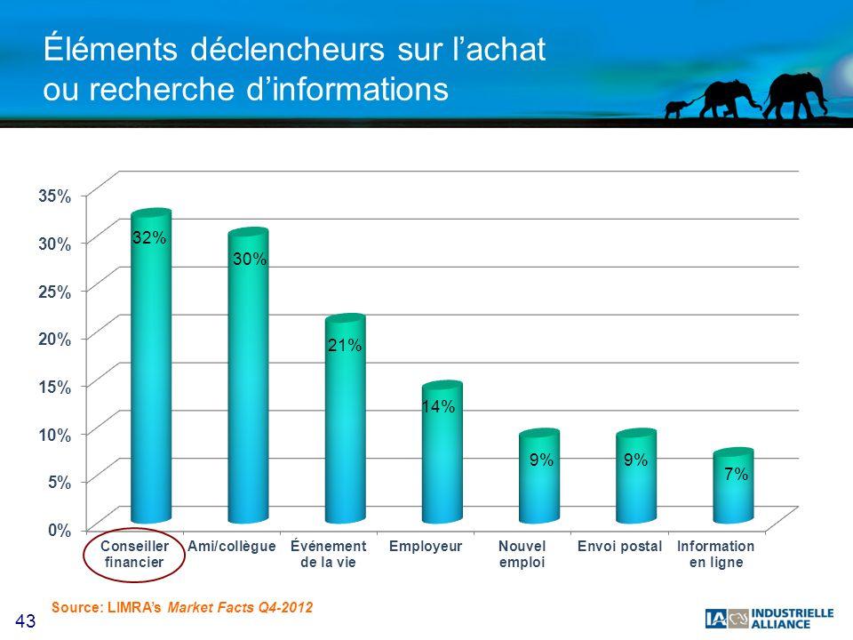 43 Éléments déclencheurs sur lachat ou recherche dinformations Source: LIMRAs Market Facts Q4-2012