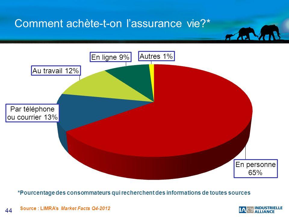 44 Comment achète-t-on lassurance vie * *Pourcentage des consommateurs qui recherchent des informations de toutes sources Source : LIMRAs Market Facts Q4-2012