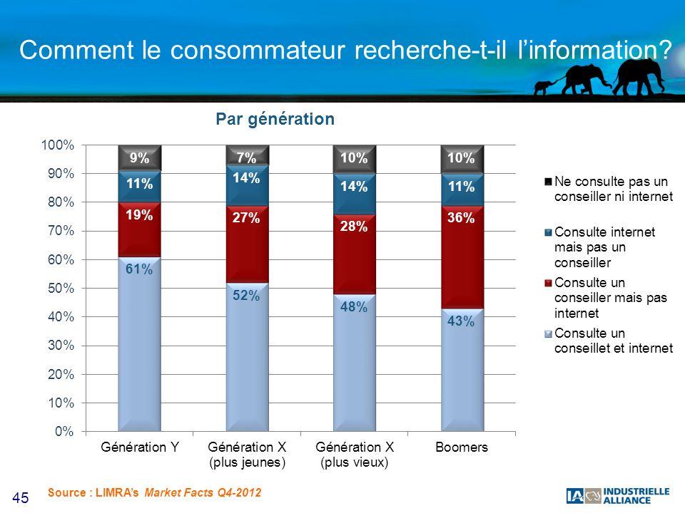 45 Comment le consommateur recherche-t-il linformation? Par génération Source : LIMRAs Market Facts Q4-2012