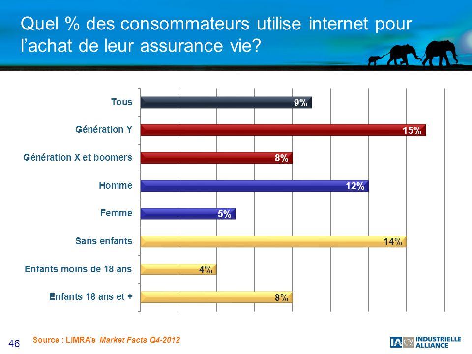 46 Quel % des consommateurs utilise internet pour lachat de leur assurance vie? Source : LIMRAs Market Facts Q4-2012