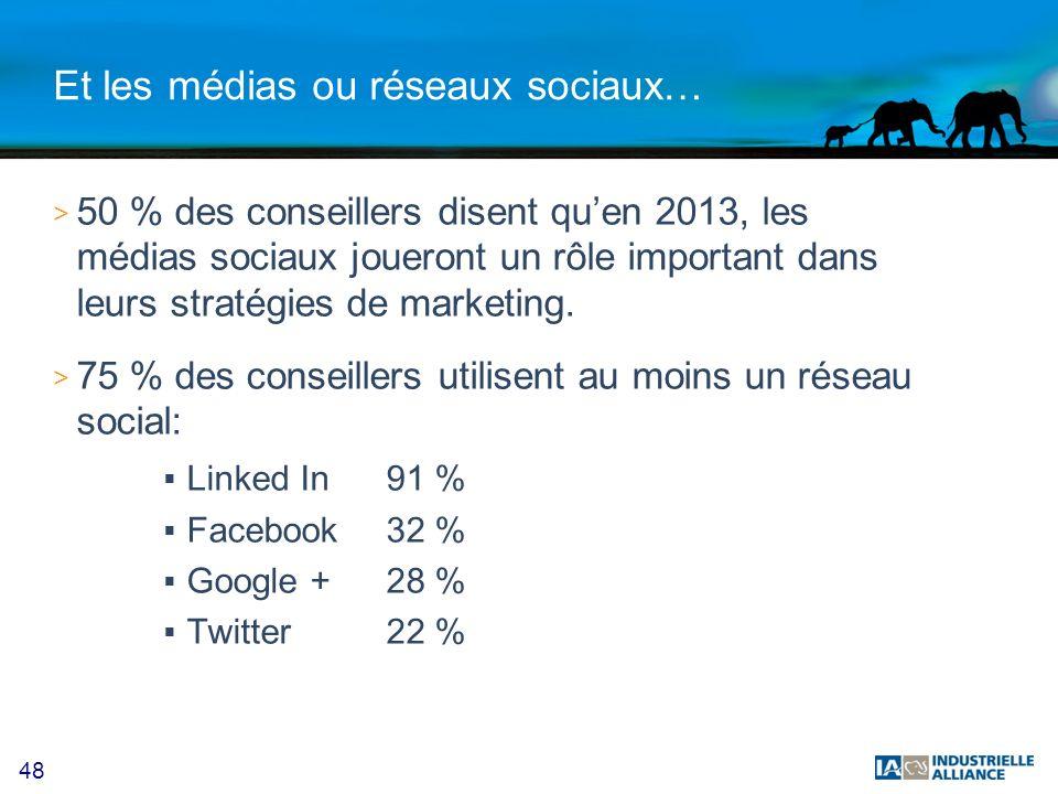48 Et les médias ou réseaux sociaux… > 50 % des conseillers disent quen 2013, les médias sociaux joueront un rôle important dans leurs stratégies de marketing.